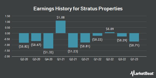 Earnings History for Stratus Properties (NASDAQ:STRS)
