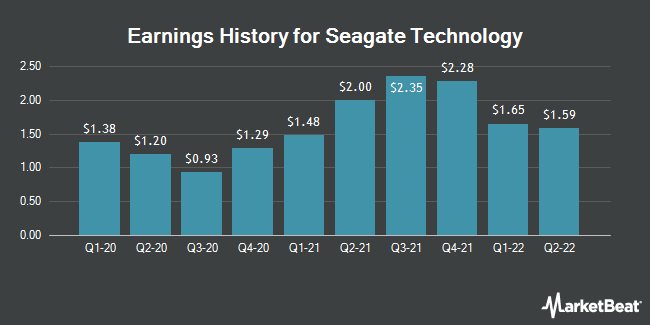 Earnings History for Seagate Technology (NASDAQ:STX)