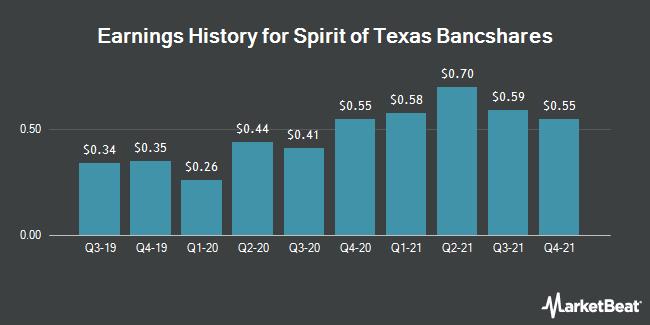 Earnings History for Spirit of Texas Bancshares (NASDAQ:STXB)