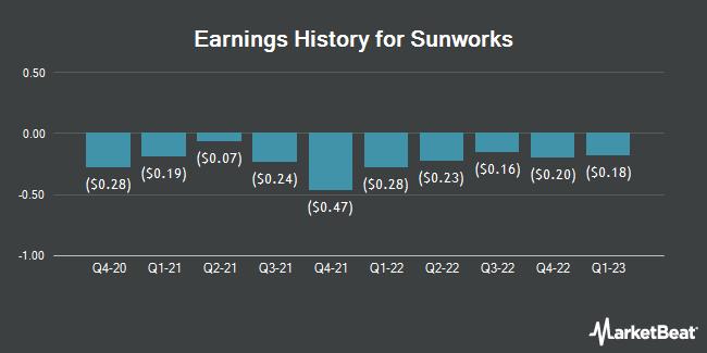 Earnings History for Sunworks (NASDAQ:SUNW)