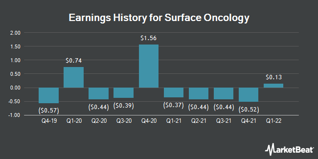 Earnings History for Surface Oncology (NASDAQ:SURF)
