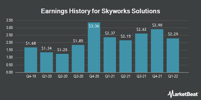 Earnings History for Skyworks Solutions (NASDAQ:SWKS)