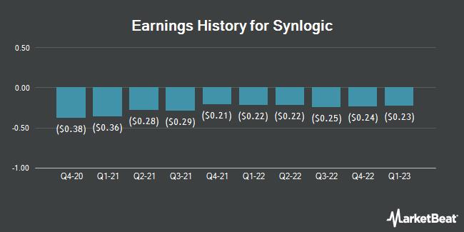 Earnings History for Synlogic (NASDAQ:SYBX)