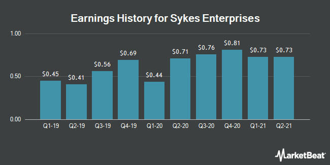 Earnings History for Sykes Enterprises (NASDAQ:SYKE)