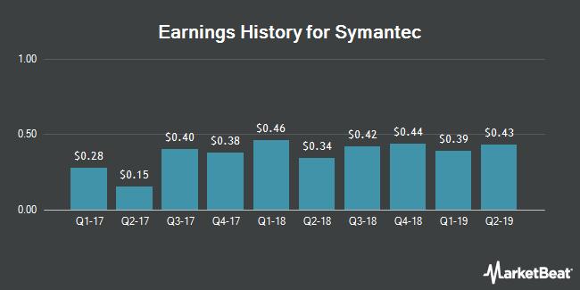 Earnings History for Symantec (NASDAQ:SYMC)