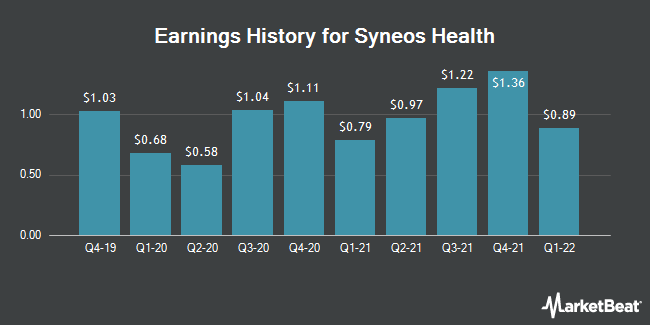 Earnings History for Syneos Health (NASDAQ:SYNH)