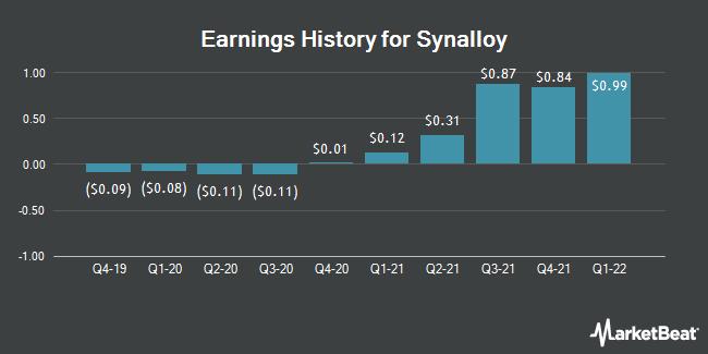 Earnings History for Synalloy (NASDAQ:SYNL)