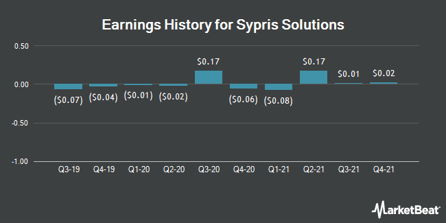 Earnings History for Sypris Solutions (NASDAQ:SYPR)