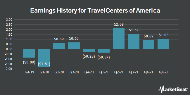 Earnings History for TravelCenters of America (NASDAQ:TA)