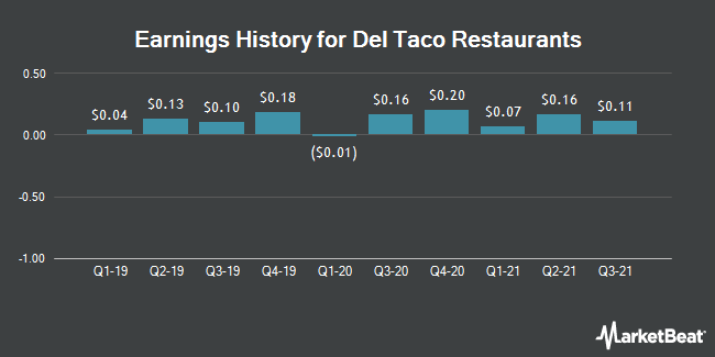 Earnings History for Del Taco Restaurants (NASDAQ:TACO)