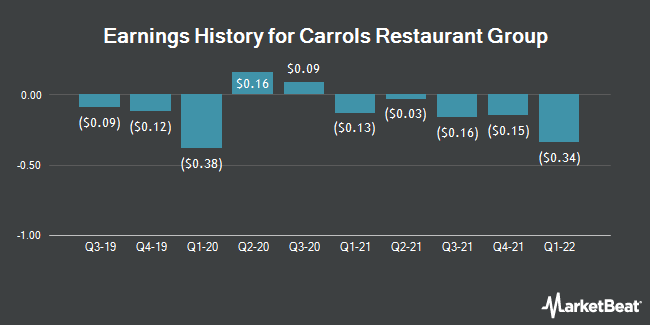 Earnings History for Carrols Restaurant Group (NASDAQ:TAST)