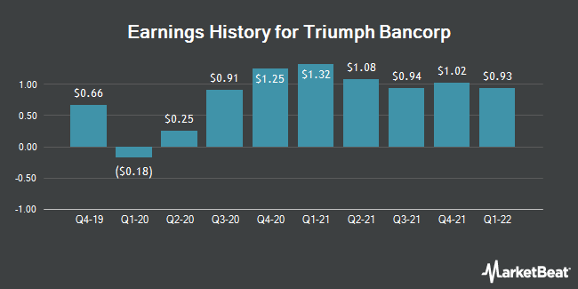Earnings History for Triumph Bancorp (NASDAQ:TBK)