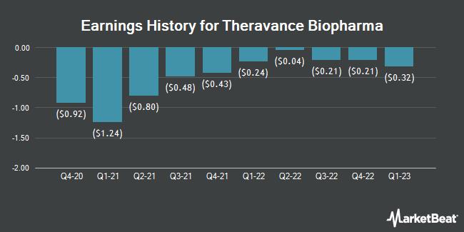 Earnings History for Theravance Biopharma (NASDAQ:TBPH)