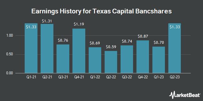 Earnings History for Texas Capital Bancshares (NASDAQ:TCBI)