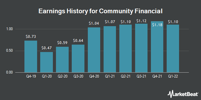 Earnings History for Community Financial Corp(Maryland) (NASDAQ:TCFC)