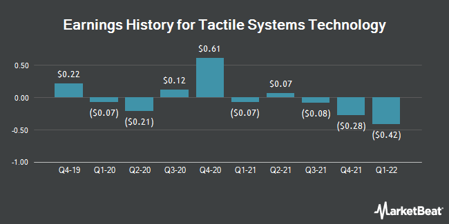 Earnings History for Tactile Systems Technology (NASDAQ:TCMD)