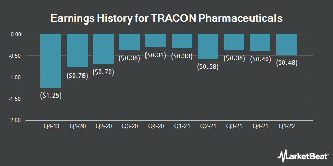Earnings History for TRACON Pharmaceuticals (NASDAQ:TCON)