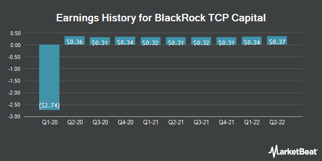 Earnings History for BlackRock TCP Capital (NASDAQ:TCPC)