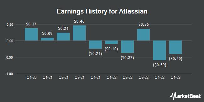 Earnings History for Atlassian (NASDAQ:TEAM)