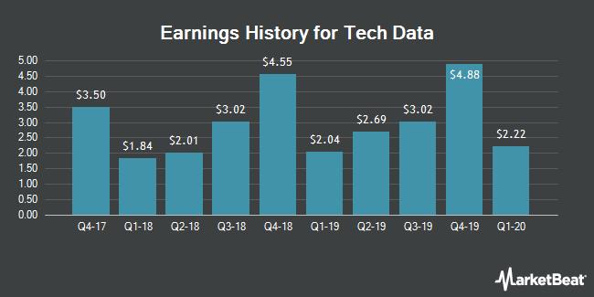 Earnings History for Tech Data (NASDAQ:TECD)