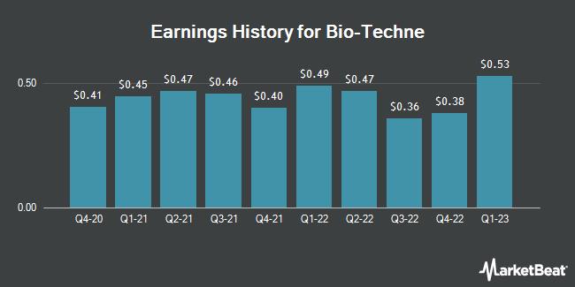 Earnings History for Bio-Techne (NASDAQ:TECH)