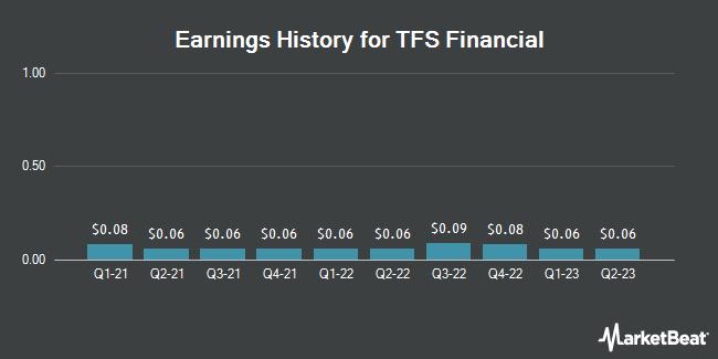 Earnings History for TFS Financial (NASDAQ:TFSL)