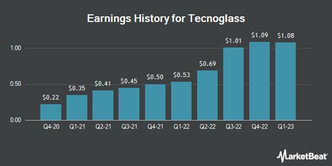 Earnings History for Tecnoglass (NASDAQ:TGLS)