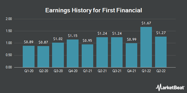 Earnings History for First Financial (NASDAQ:THFF)