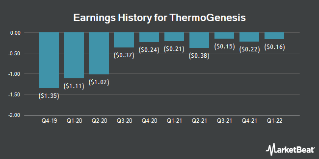 Earnings History for ThermoGenesisHoldingsInc   . (NASDAQ:THMO)