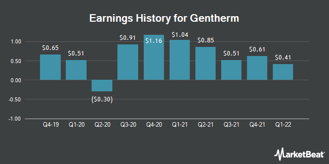 Earnings History for Gentherm (NASDAQ:THRM)