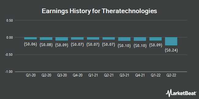 Earnings History for Theratechnologies (NASDAQ:THTX)