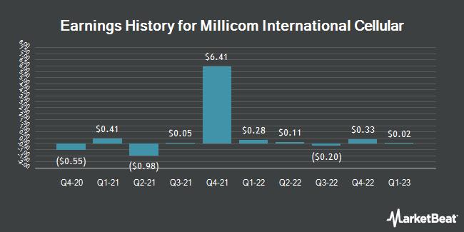 Earnings History for Millicom International Cellular (NASDAQ:TIGO)