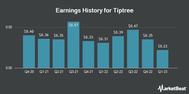 Earnings History for Tiptree (NASDAQ:TIPT)