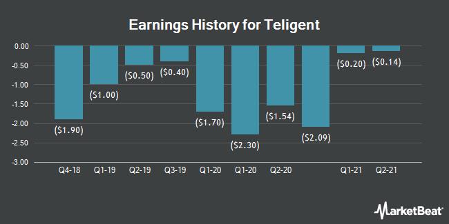 Earnings History for Teligent (NASDAQ:TLGT)