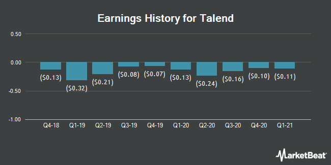 Earnings History for Talend (NASDAQ:TLND)