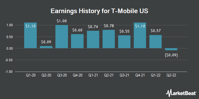 Earnings History for T-Mobile US (NASDAQ:TMUS)