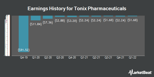 Earnings History for Tonix Pharmaceuticals (NASDAQ:TNXP)
