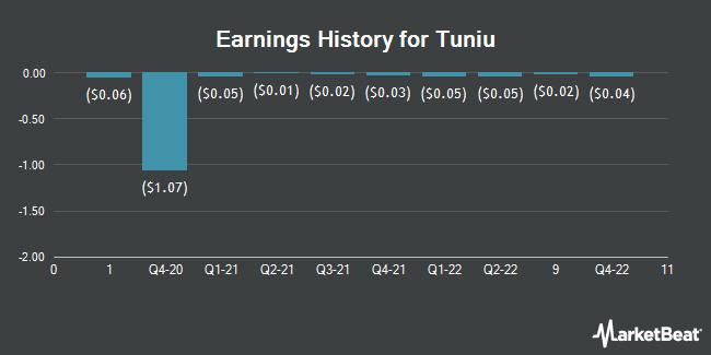 Earnings History for Tuniu (NASDAQ:TOUR)