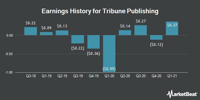 Earnings History for Tribune Publishing (NASDAQ:TPCO)