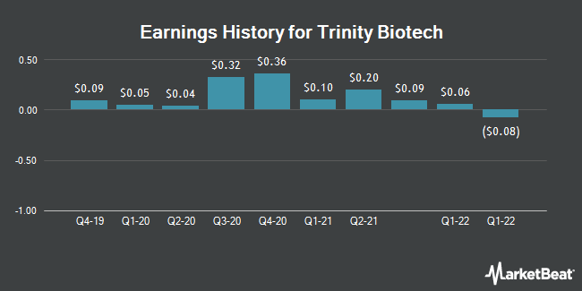 Earnings History for Trinity Biotech (NASDAQ:TRIB)