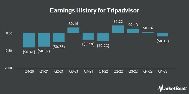 Earnings History for Tripadvisor (NASDAQ:TRIP)
