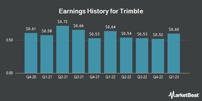 Earnings History for Trimble (NASDAQ:TRMB)
