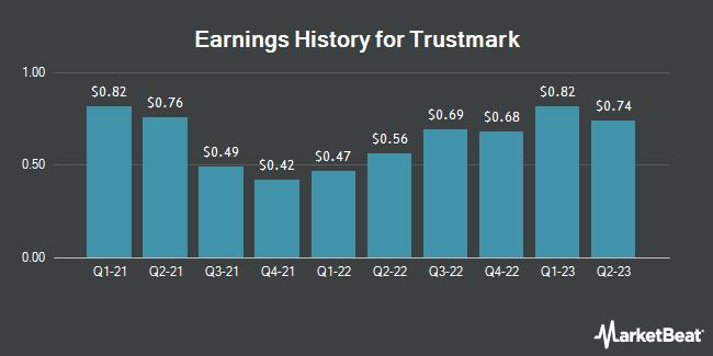 Earnings History for Trustmark (NASDAQ:TRMK)