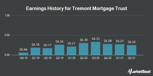 Earnings History for Tremont Mortgage Trust (NASDAQ:TRMT)