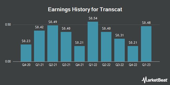 Earnings History for Transcat (NASDAQ:TRNS)