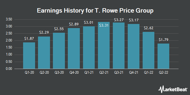 Earnings History for T. Rowe Price Group (NASDAQ:TROW)