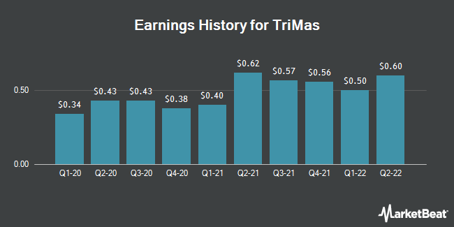 Earnings History for TriMas (NASDAQ:TRS)