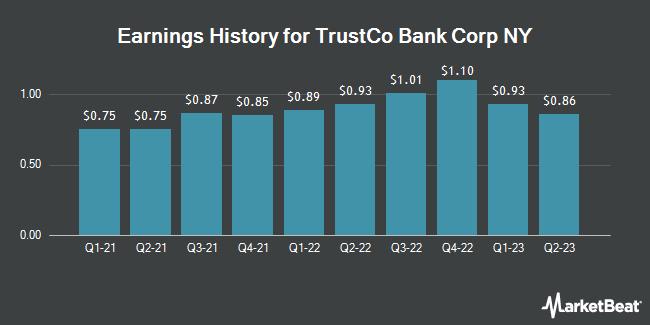 Earnings History for TrustCo Bank Corp NY (NASDAQ:TRST)