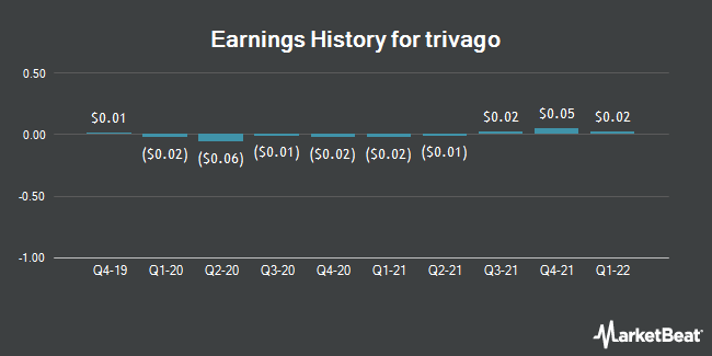Earnings History for Trivago (NASDAQ:TRVG)