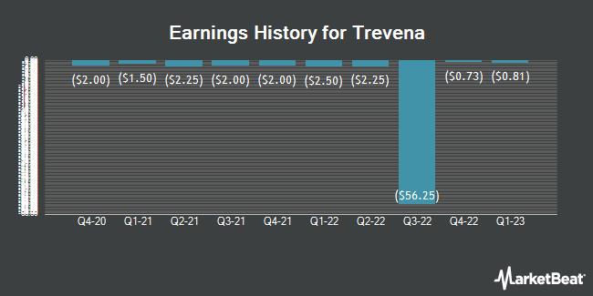 Earnings History for Trevena (NASDAQ:TRVN)